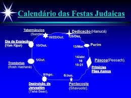 Os Ciclos do Ano Judaico